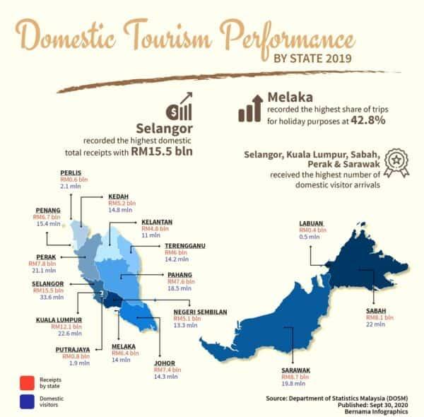 Selangor dominasi carta pelawat domestik pada 2019