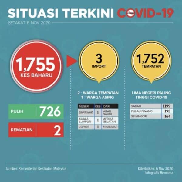 COVID-19: Malaysia catat 1,755 kes baharu, tertinggi setakat ini