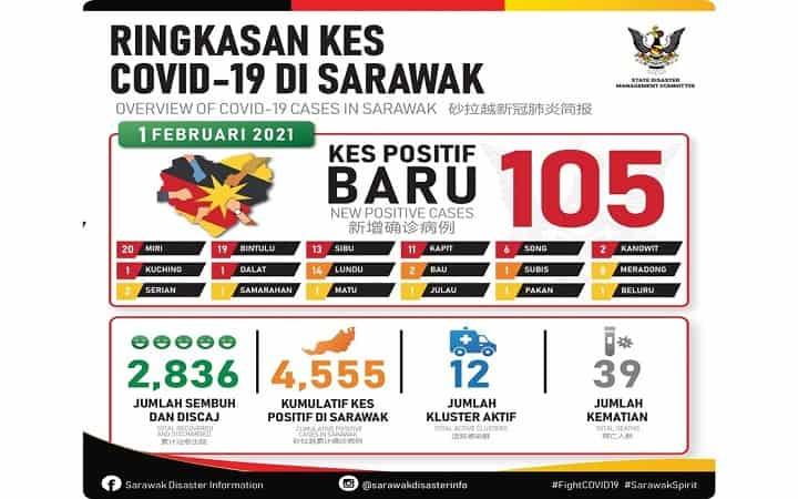 COVID-19: 105 kes baharu, satu kematian di Sarawak -JPBN